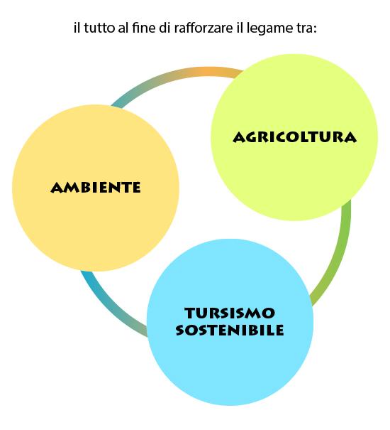Agricoltura ambiente turismo